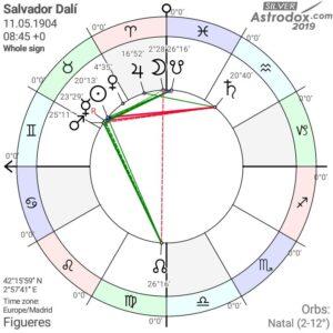 Salvador Dali's natal chart